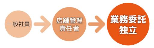 一般社員→店舗管理責任者→業務委託独立