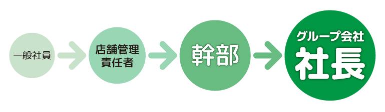一般社員→店舗管理責任者→幹部→グループ会社社長
